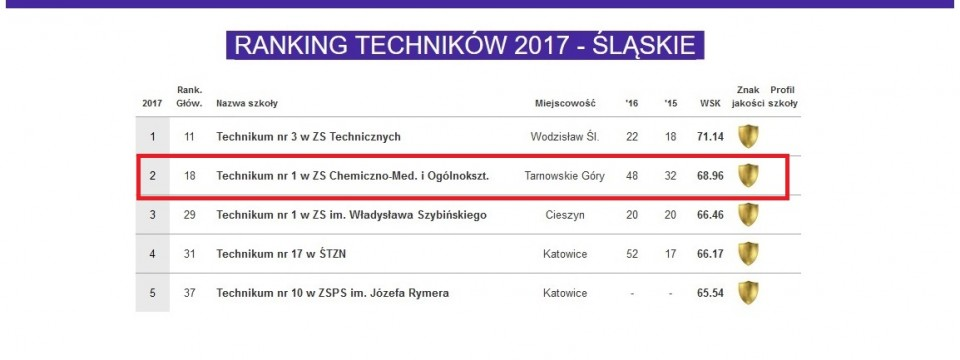 Technikum nr 1 na 2. miejscu w województwie śląskim