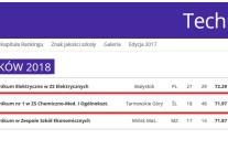 20. miejsce Technikum nr 1 w Polsce